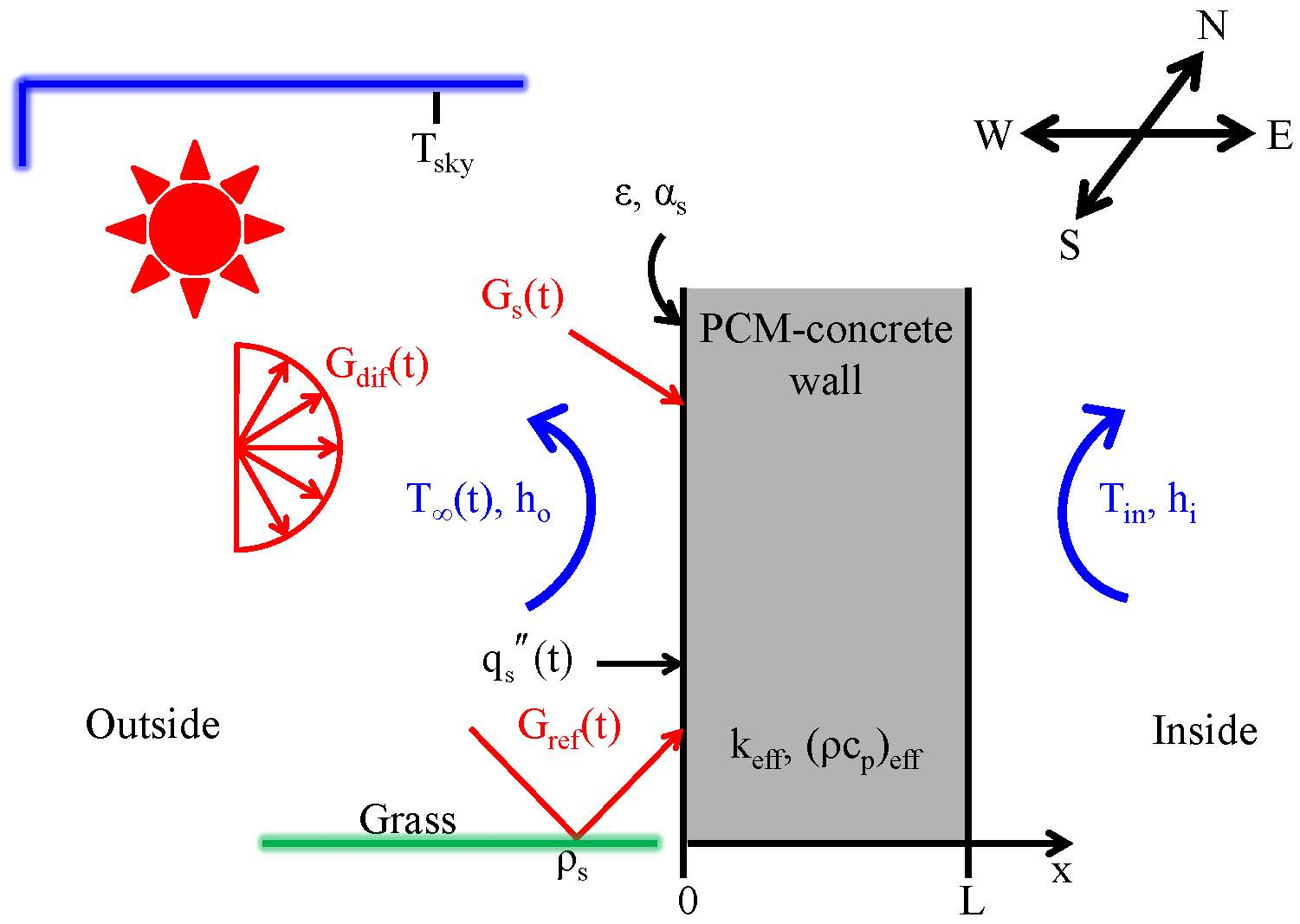 Annual Energy Analysis Of Pcm Concrete Composites For Wall Schematic A Homogeneous Thickness L 10 Cm With Effective Volumetric Heat Capacity Cpeff And Thermal Conductivity Keff